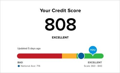 Interpreting Your Credit Score